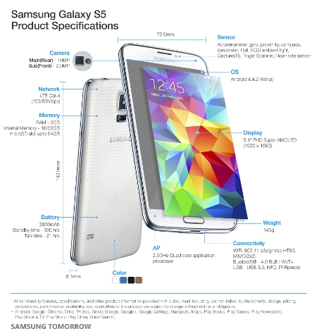 Innovative features of Samsung Galaxy S5 01