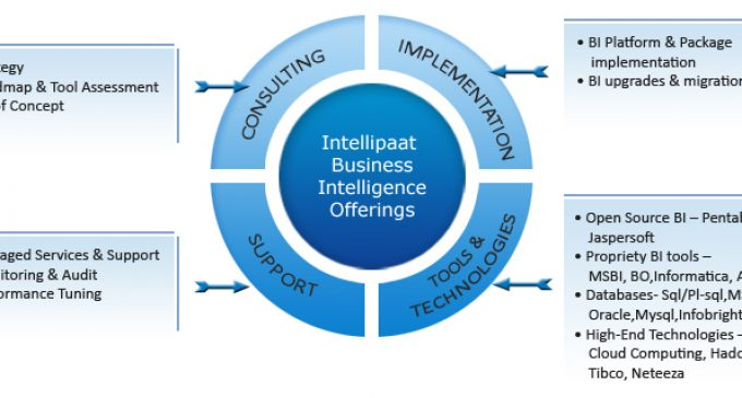 Intellipaat Offers Big Data Online Training