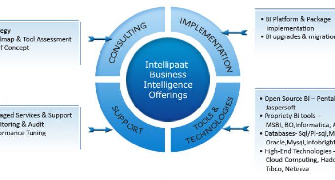 Intellipaat Offers Big Data Online Training