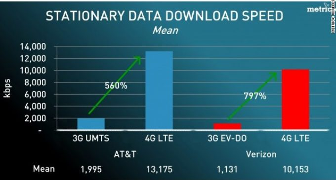 Is 4G Better than 3G, What's the Difference?