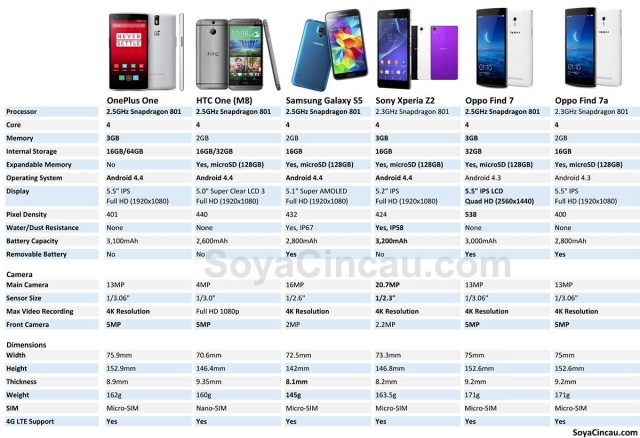 140423-oneplus-one-vs-galaxys5-htc-onem8-xperiaz2-find7-comparison