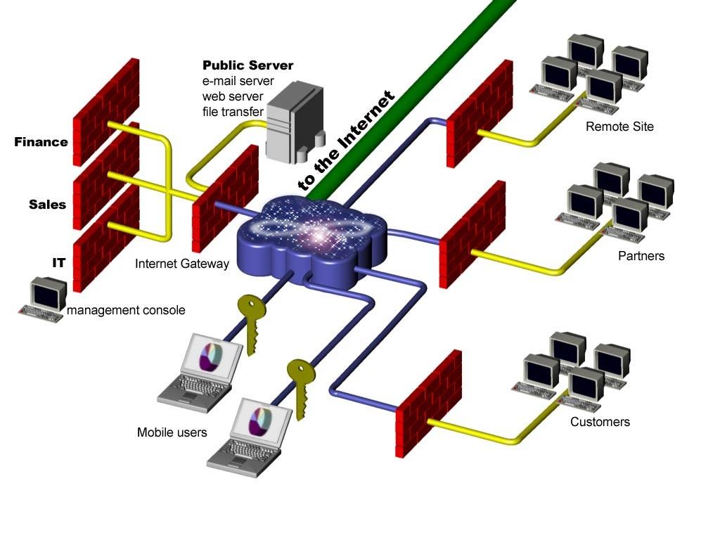 Firewalls-and-Antivirus