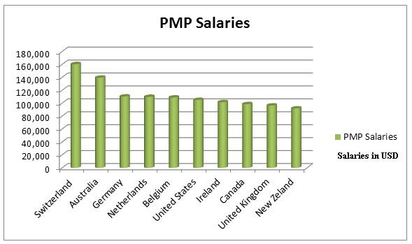 PMP-Salary-Graph