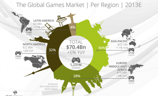 Video Game Commercial Range Might rise by Almost 10 Percent this Year…