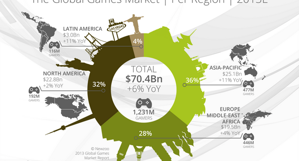 Newzoo_Global_Games_Market_PerRegion_2013E_tn