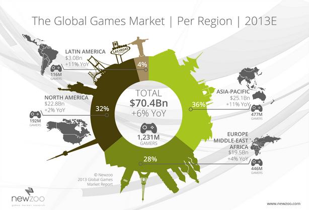Newzoo_Global_Games_Market_PerRegion_2013E_tn