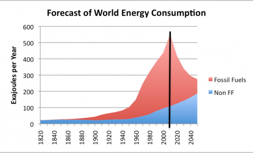 Glaring Differences In Global Energy Handling