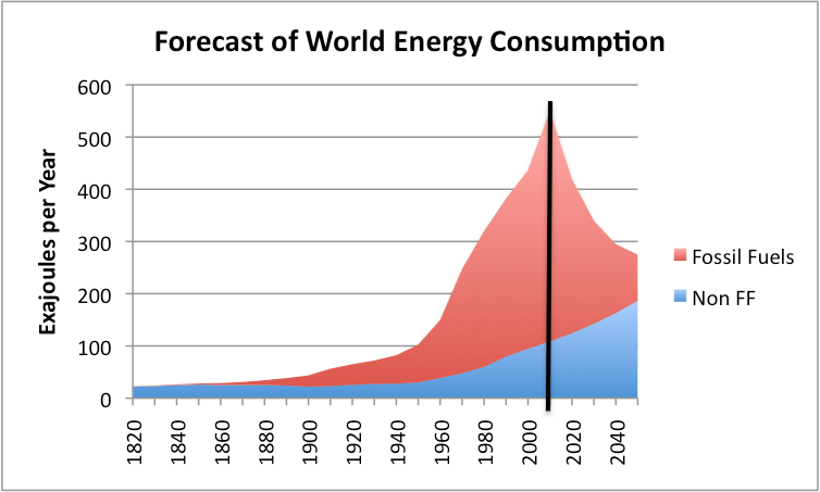 forecast-of-world-energy-consumption