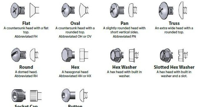 Infographic: Different Types of Fasteners & Fixings