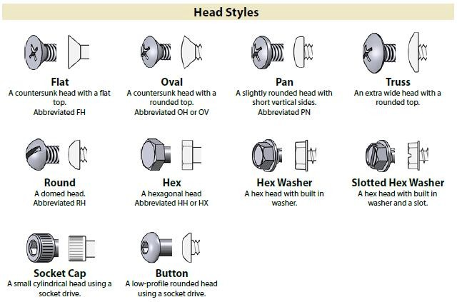 Different Types of Fasteners & Fixings 1
